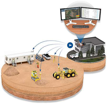 Trimble Connected Community